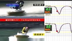 その速さの秘密とは!?「ボートレースを科学する」動画配信中!
